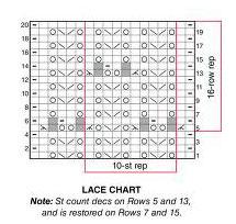 chart-lace-long
