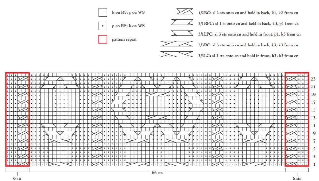 Cable Panel Knitting Stitch chart